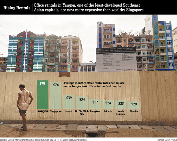 PROPERTY PRICES KEEP THE LOCKS ON MYANMAR