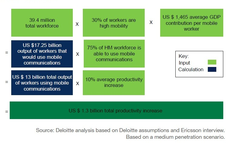 Potential economic impact in Year 2 of increased productivity amongst high mobility workers