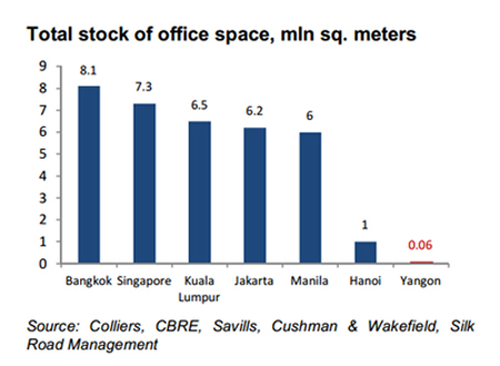 Total stock of office space